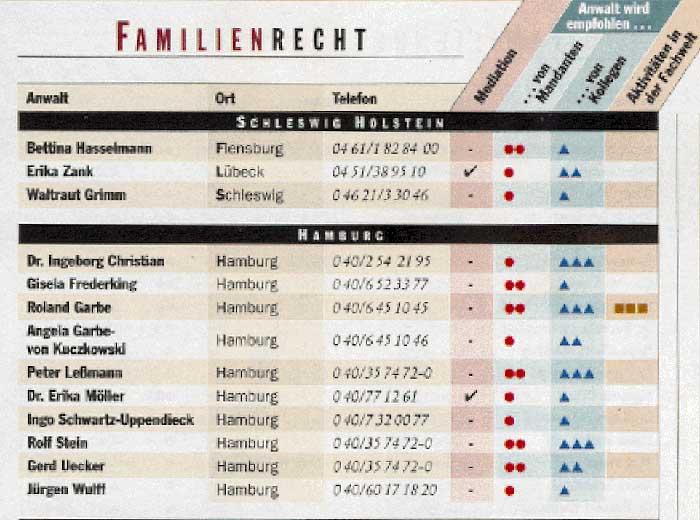 Bericht Focus-Liste-1999 Kanzlei Schneider, Stein und Partner